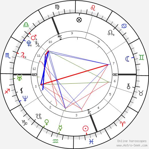 Jessica Biel astro natal birth chart, Jessica Biel horoscope, astrology