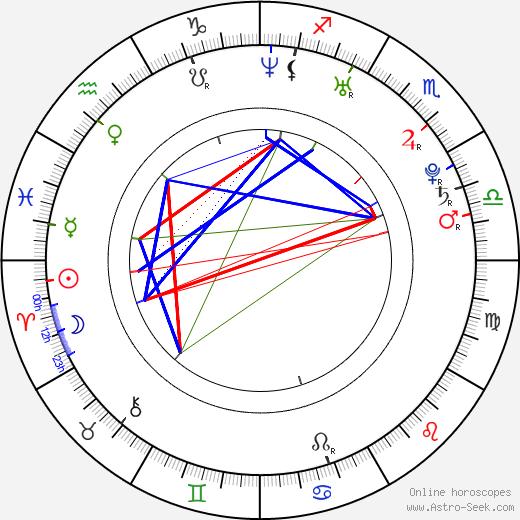 Joe Anderson день рождения гороскоп, Joe Anderson Натальная карта онлайн