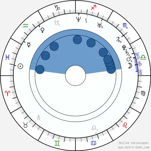 Katarzyna Cynke wikipedia, horoscope, astrology, instagram