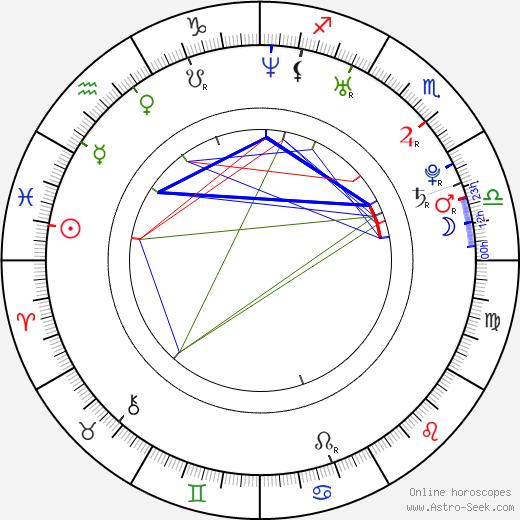 Katarzyna Cynke tema natale, oroscopo, Katarzyna Cynke oroscopi gratuiti, astrologia