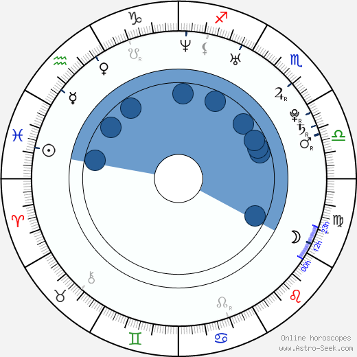Katherine von Drachenberg wikipedia, horoscope, astrology, instagram
