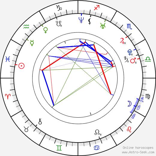 Katherine von Drachenberg birth chart, Katherine von Drachenberg astro natal horoscope, astrology
