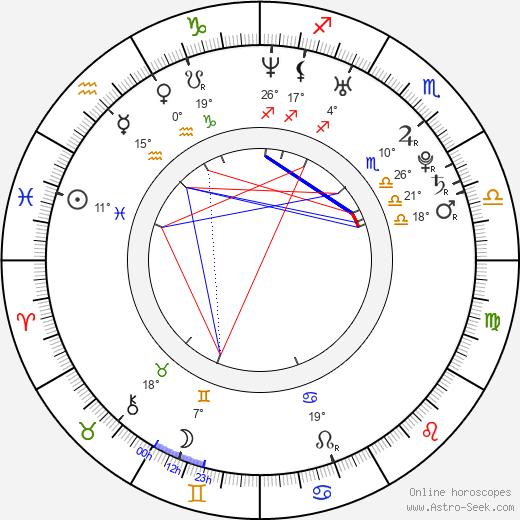 Kevin Kuranyi birth chart, biography, wikipedia 2020, 2021
