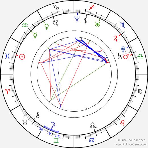 Kevin Kuranyi birth chart, Kevin Kuranyi astro natal horoscope, astrology