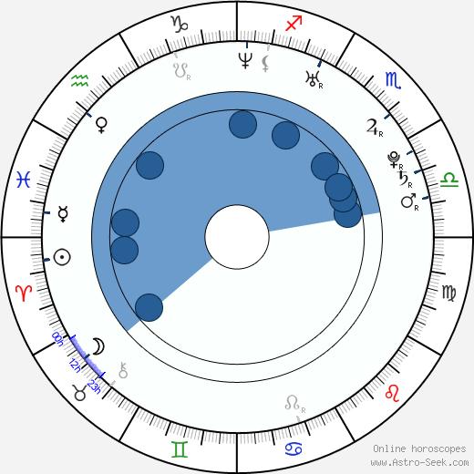 Lauren Shiohama wikipedia, horoscope, astrology, instagram