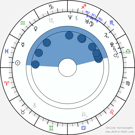 Lisa Marcos wikipedia, horoscope, astrology, instagram