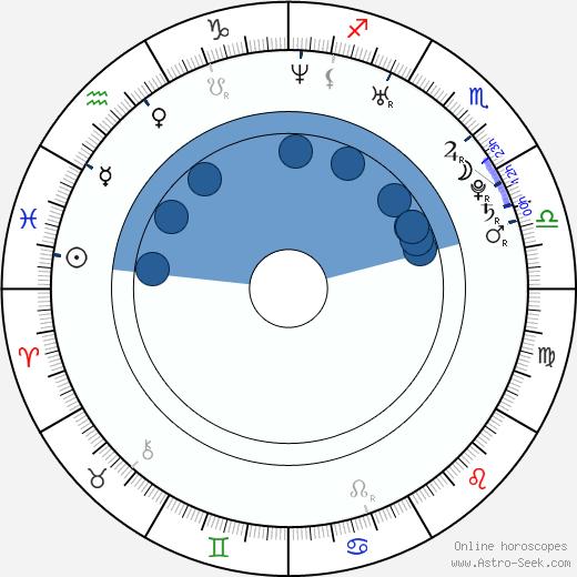 Luis Gerardo Mendez wikipedia, horoscope, astrology, instagram