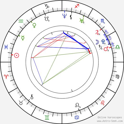 Luis Gerardo Mendez день рождения гороскоп, Luis Gerardo Mendez Натальная карта онлайн