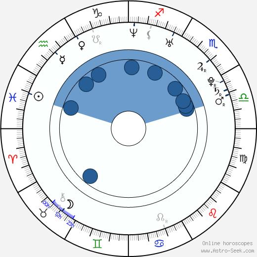 Marián Žingor wikipedia, horoscope, astrology, instagram