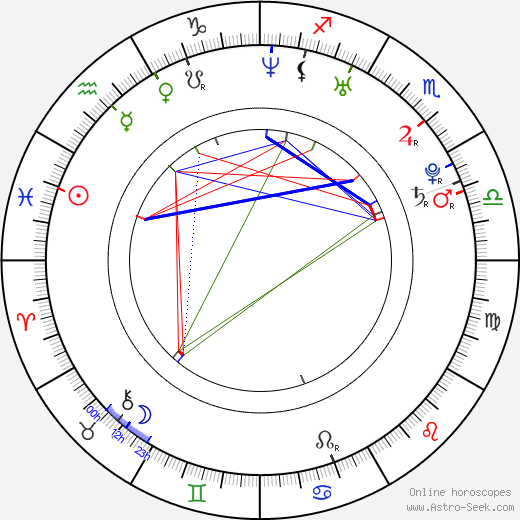 Marián Žingor astro natal birth chart, Marián Žingor horoscope, astrology