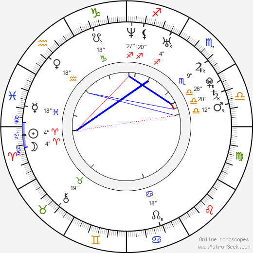 Markéta Bělonohá birth chart, biography, wikipedia 2017, 2018