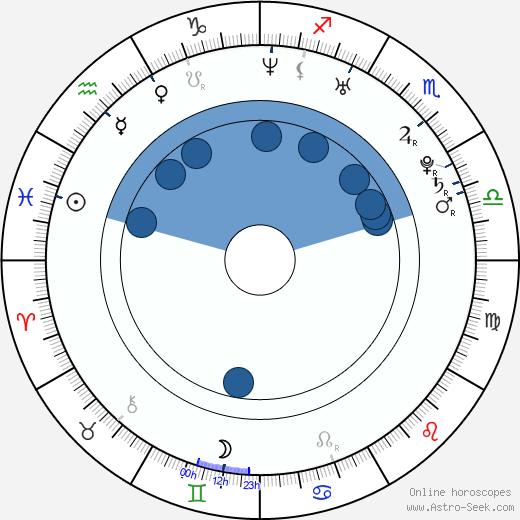 Mercedes Masöhn wikipedia, horoscope, astrology, instagram