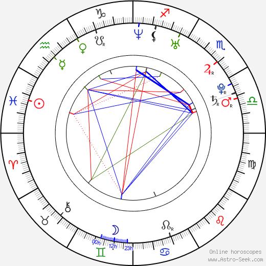 Mercedes Masöhn birth chart, Mercedes Masöhn astro natal horoscope, astrology