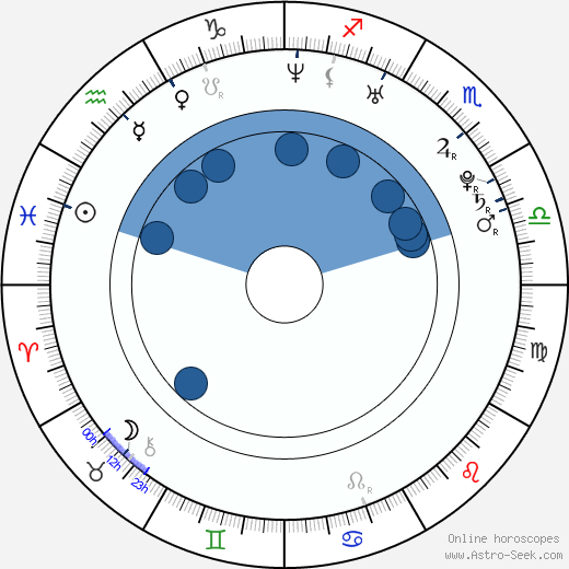 Min-hee Kim wikipedia, horoscope, astrology, instagram