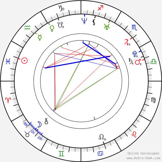 Min-hee Kim astro natal birth chart, Min-hee Kim horoscope, astrology