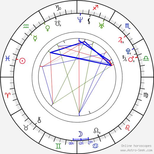 Niccolò Castelli tema natale, oroscopo, Niccolò Castelli oroscopi gratuiti, astrologia