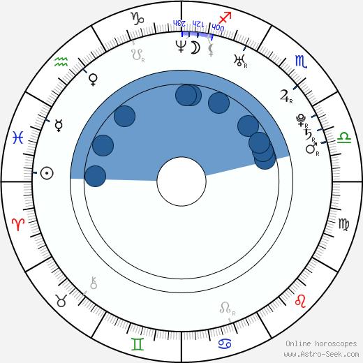 Nikola Sudová wikipedia, horoscope, astrology, instagram