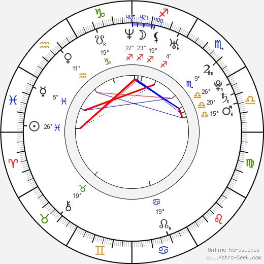 Nikola Sudová birth chart, biography, wikipedia 2020, 2021