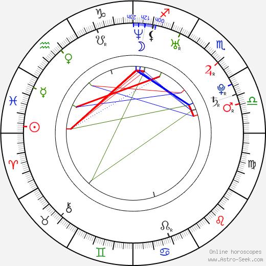 Nikola Sudová birth chart, Nikola Sudová astro natal horoscope, astrology