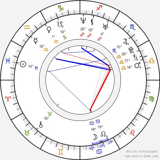 Pavel Konvalinka birth chart, biography, wikipedia 2019, 2020