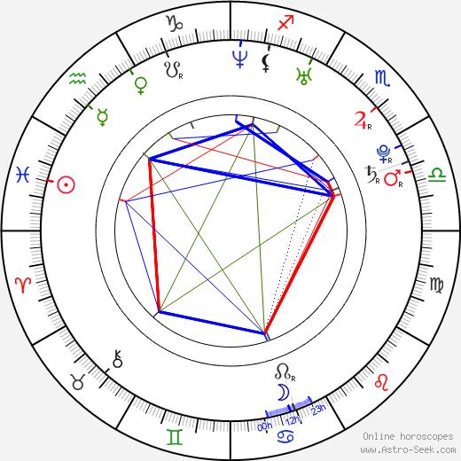 Pavel Konvalinka birth chart, Pavel Konvalinka astro natal horoscope, astrology