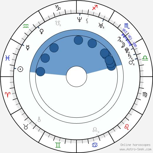 Peter Oszlík wikipedia, horoscope, astrology, instagram
