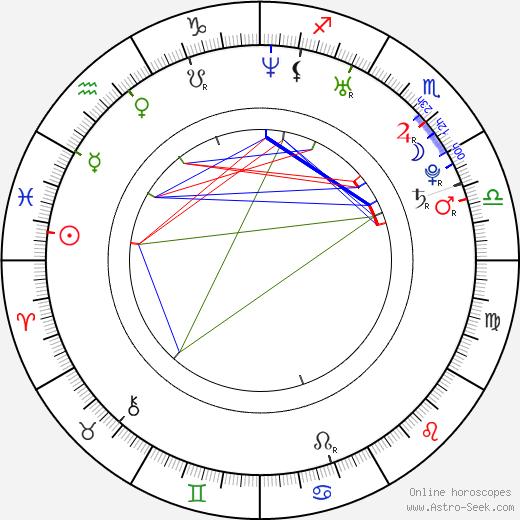 Peter Oszlík birth chart, Peter Oszlík astro natal horoscope, astrology