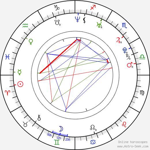 Petr Polodna astro natal birth chart, Petr Polodna horoscope, astrology