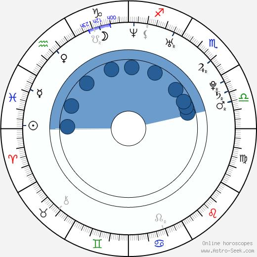 Rezo Gigineishvili wikipedia, horoscope, astrology, instagram