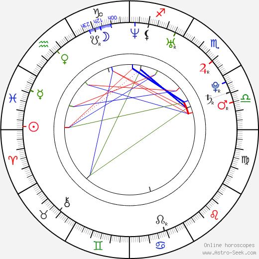 Rezo Gigineishvili tema natale, oroscopo, Rezo Gigineishvili oroscopi gratuiti, astrologia