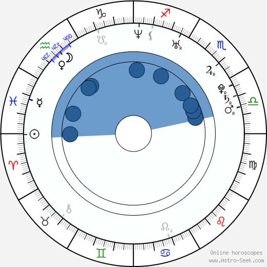 Rostislav Klesla wikipedia, horoscope, astrology, instagram
