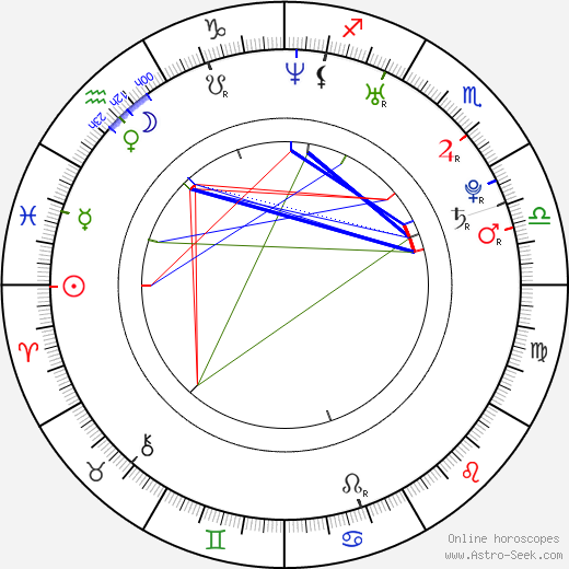 Rostislav Klesla birth chart, Rostislav Klesla astro natal horoscope, astrology