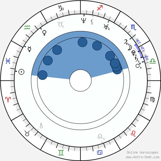 Samm Levine wikipedia, horoscope, astrology, instagram