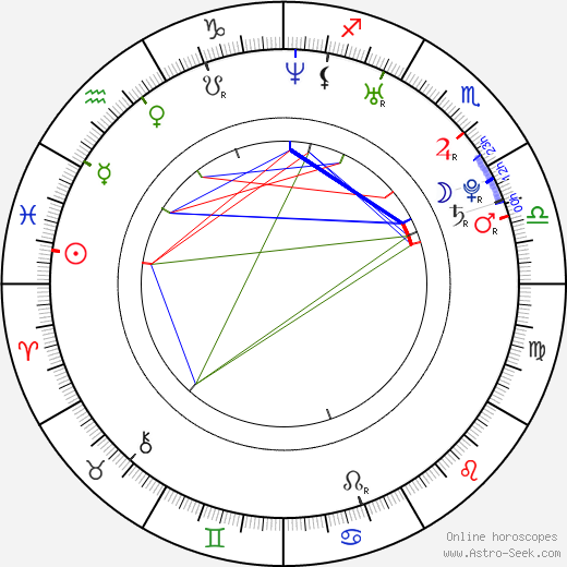 Samm Levine astro natal birth chart, Samm Levine horoscope, astrology