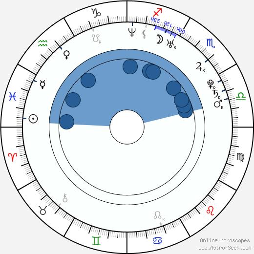 Sho Kataoka wikipedia, horoscope, astrology, instagram