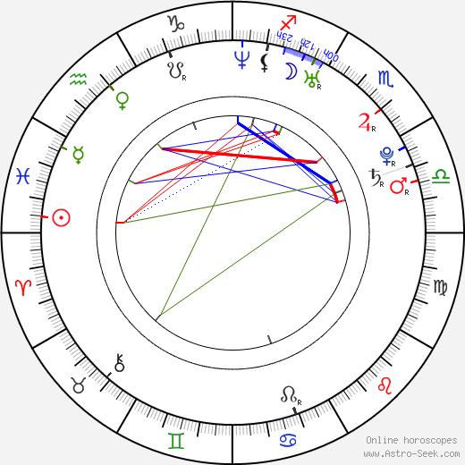 Sho Kataoka birth chart, Sho Kataoka astro natal horoscope, astrology