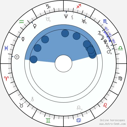 Su-kyeong Lee wikipedia, horoscope, astrology, instagram