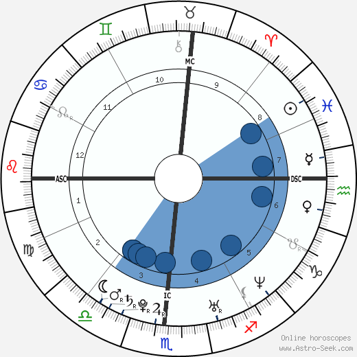 Thora Birch wikipedia, horoscope, astrology, instagram