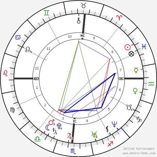 Thora Birch astro natal birth chart, Thora Birch horoscope, astrology