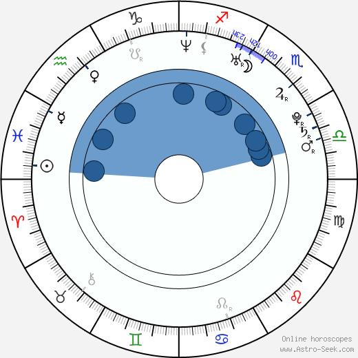 Yuri Nakamura wikipedia, horoscope, astrology, instagram
