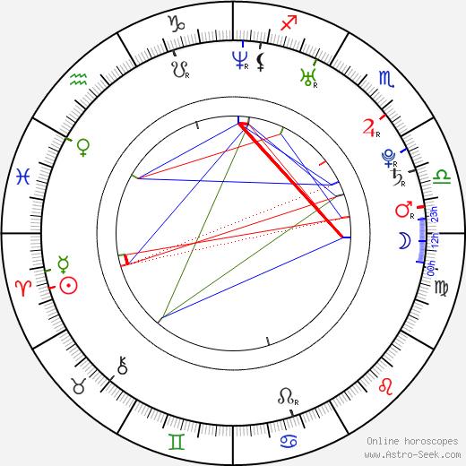 Alana Austin astro natal birth chart, Alana Austin horoscope, astrology