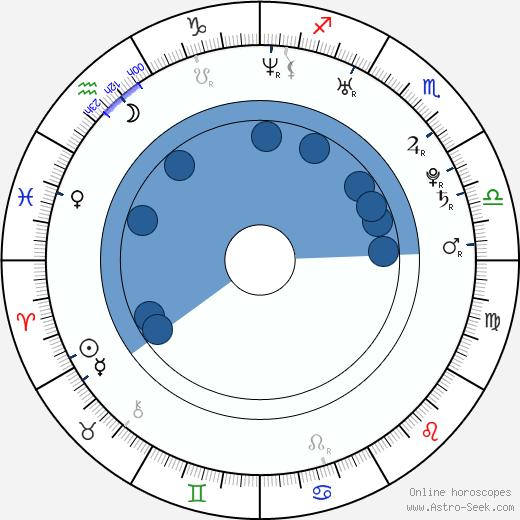Brad Boyes wikipedia, horoscope, astrology, instagram