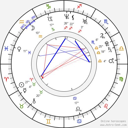 Brad Boyes birth chart, biography, wikipedia 2019, 2020