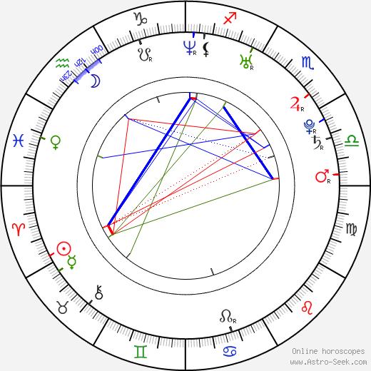Brad Boyes birth chart, Brad Boyes astro natal horoscope, astrology