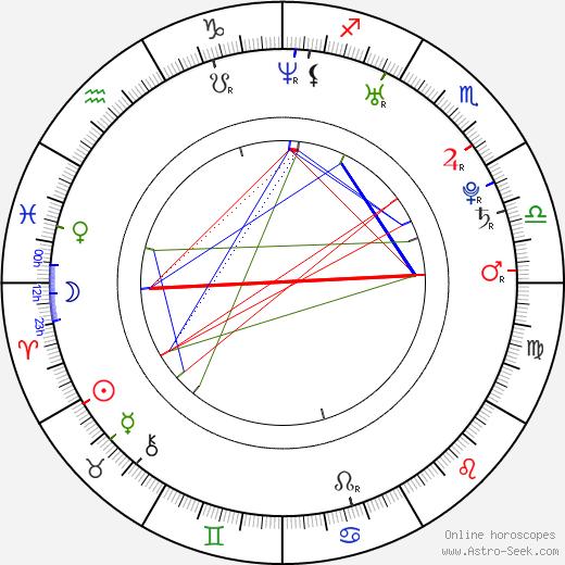 Brianne Davis birth chart, Brianne Davis astro natal horoscope, astrology