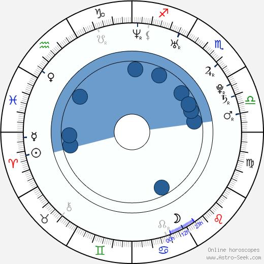 David Ferrer wikipedia, horoscope, astrology, instagram