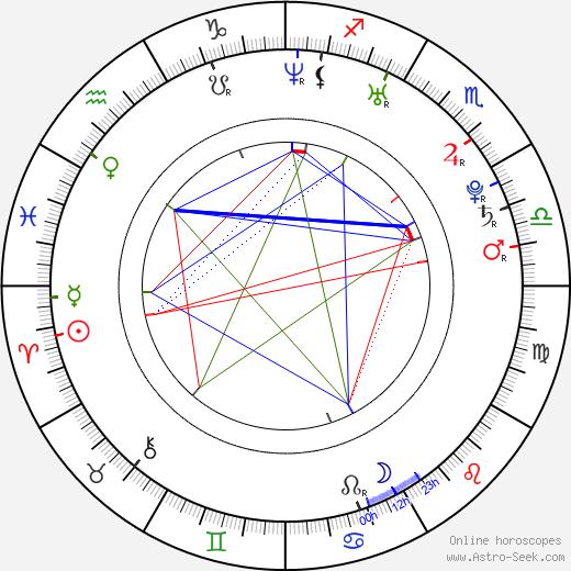 Давид Феррер David Ferrer день рождения гороскоп, David Ferrer Натальная карта онлайн