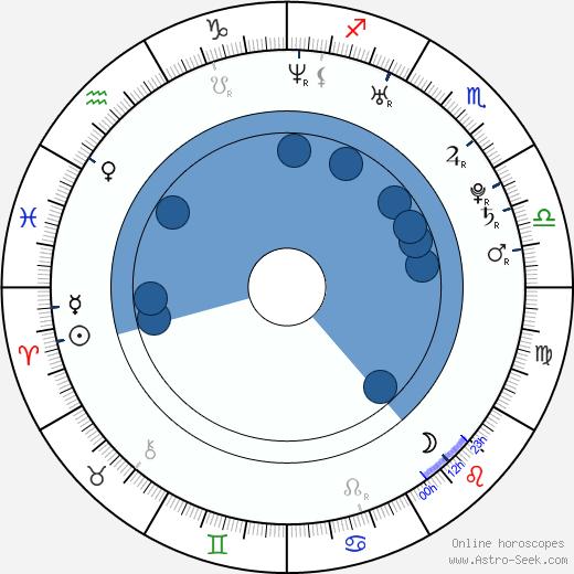 Gianni Fiorellino wikipedia, horoscope, astrology, instagram
