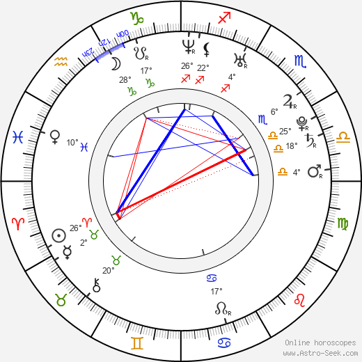 Gina Carano birth chart, biography, wikipedia 2019, 2020