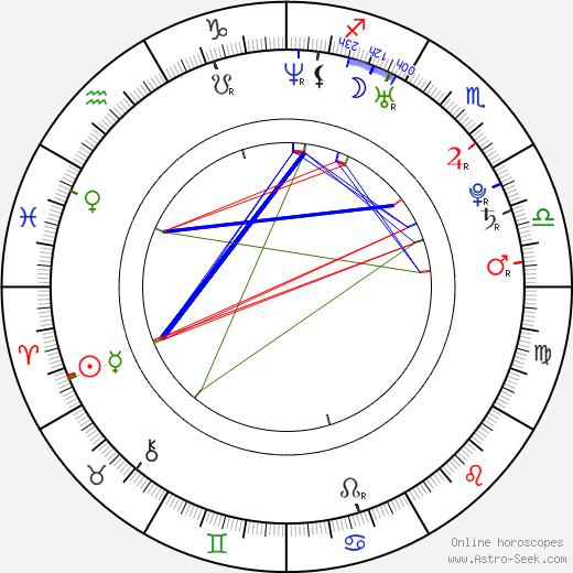 Ileana Lazariuc день рождения гороскоп, Ileana Lazariuc Натальная карта онлайн